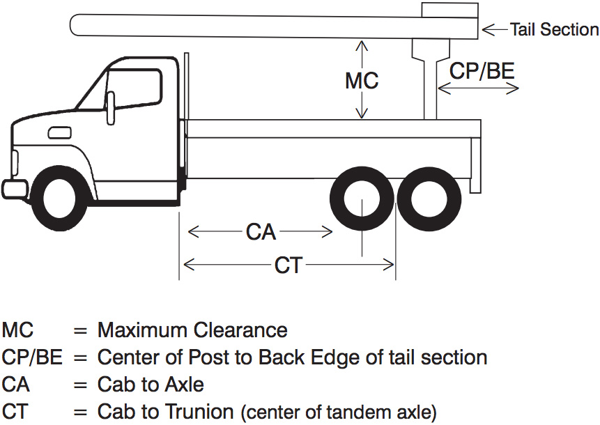 CA/CT Diagram