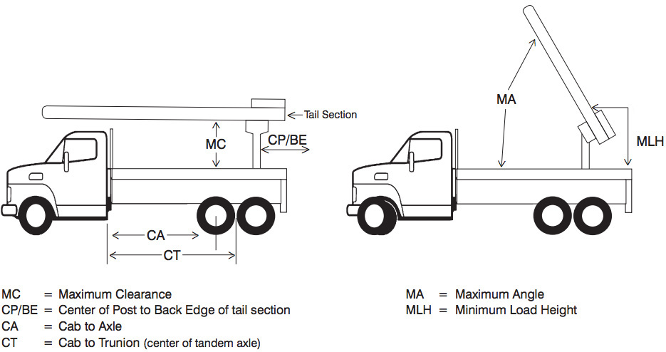 Load and Clearance Diagram